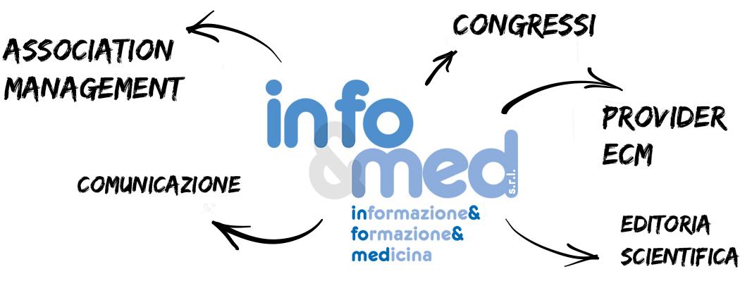 Schema delle attività di Infomed